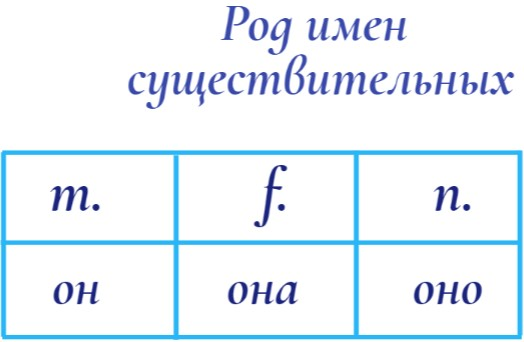 Gender of Nouns in Russian