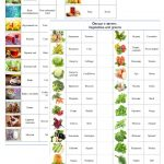 Russian Vocabulary Lists